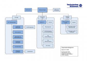 Organigramm OV 2020